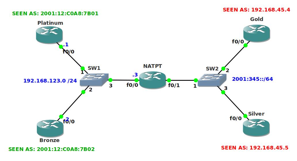 How to master ccnp route rene molenaar